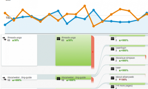 Google Analytics are included with all AlbanyWeb websites